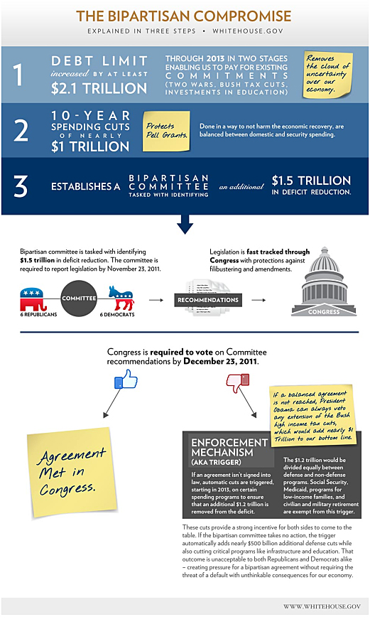 Infographic: The Bipartisan Compromise | The White House