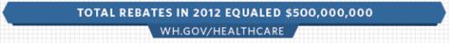 ObamaCare 2012 Total Rebates